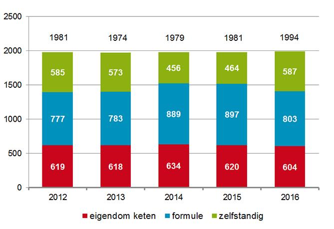 Aantal apotheken naar eigendom, formule of zelfstandig (2012-2016)