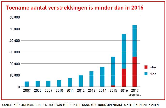 Toename aantal verstrekkingen is minder dan in 2016