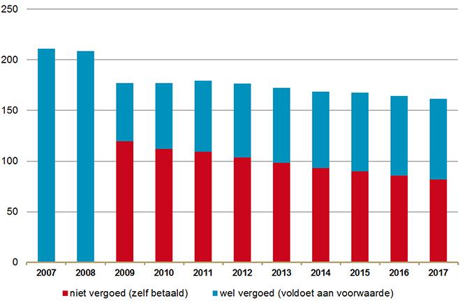 Aantal verstrekte benzo's in DDD's (x mlnn) al dan niet zelf betaald