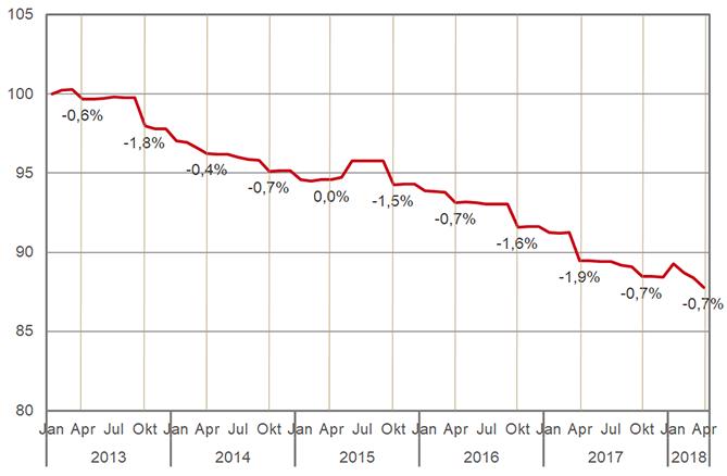 Prijsindexcijfer receptgeneesmiddelen (januari 2013 = 100, verticale lijnen: WGP-ijkmomenten)