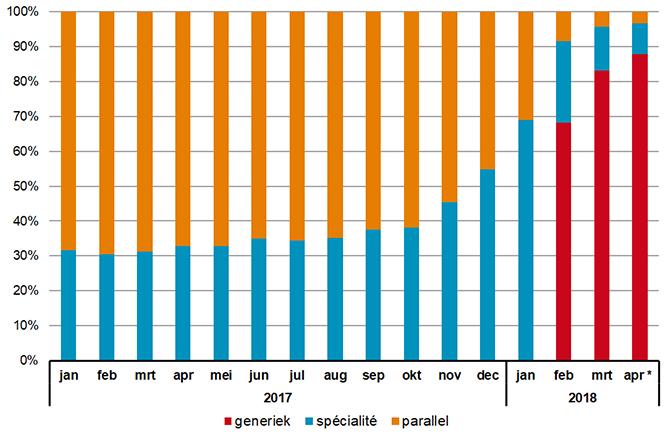 Aandeel naar inkoopkanaal van hoeveelheid verstrekte rosuvastatine (op basis van DDD's)