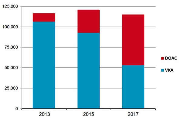 Aantal starters orale antistollingsmedicatie naar type 2013-2015-2017