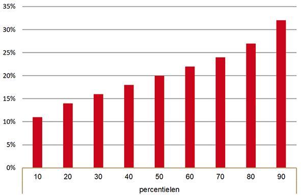 Apotheekscores voor indicator starters astmaCOPD