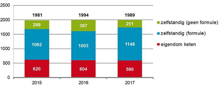 Aantal openbare apotheken naar eigendom keten, formule of zelfstandig (2013-2017)