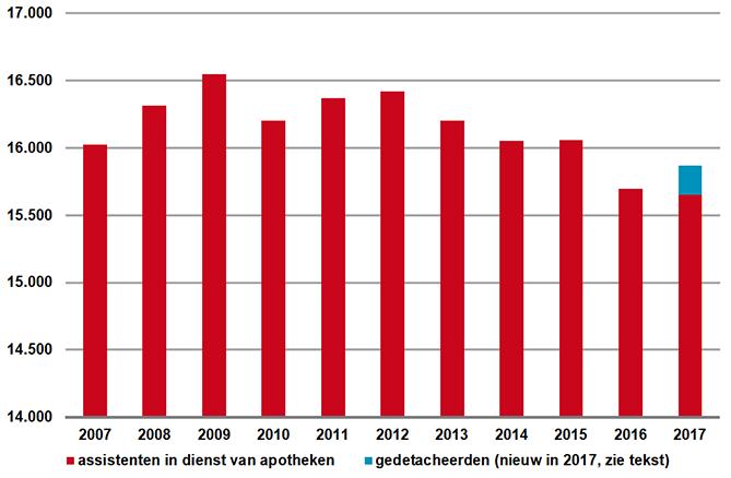 Ontwikkeling aantal apothekersassistenten in dienstverband en gedetacheerd (2007-2017)