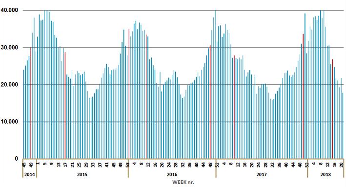 Aantal verstrekkingen van amoxicilline per kalenderweek. Eerste en laatste week van de officiële griepepidemie (bron NIVEL) in rood.