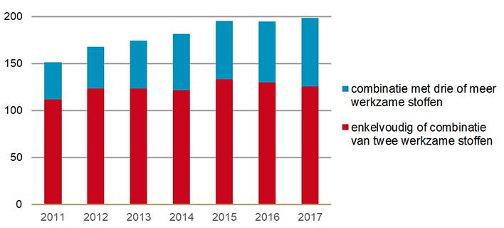 Uitgaven (x € miljoen) aan geneesmiddelen bij HIV naar aantal werkzame stoffen per product