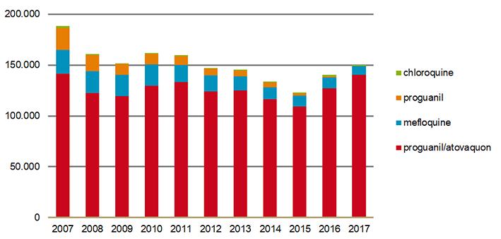 verstrekkingen van malariamedicatie per geneesmiddel 2007-2017