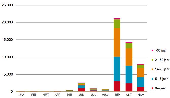 Aantal verstrekkingen via de apotheek van meningokokkenvaccin (ACWY) naar leeftijd (2018)