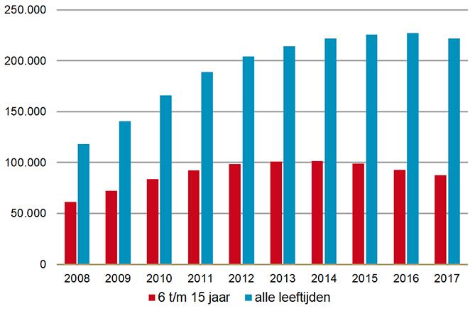 Aantal gebruikers methylfenidaat (alle leeftijden en groep 6 t/m 15 jaar)