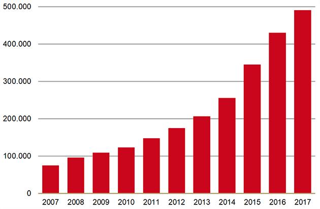 Ontwikkeling in het aantal gebruikers van oxycodon per jaar (2007-2017)