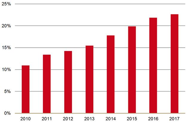 Aandeel patiënten met palliatieve sedatie binnen alle sterfgevallen (2010-2017)