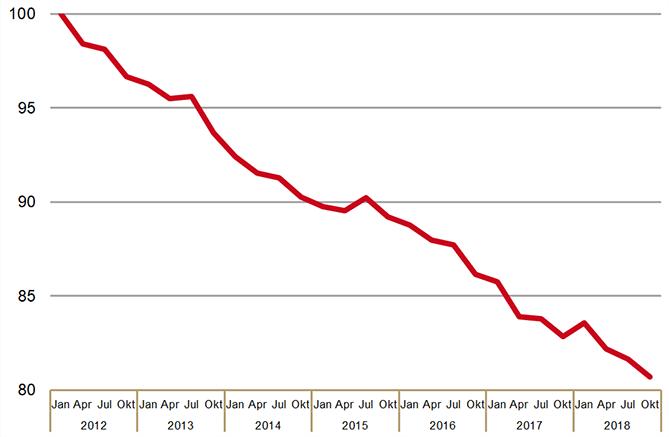SFK-prijsindexcijfer receptgeneesmiddelen (januari 2012 = 100%)