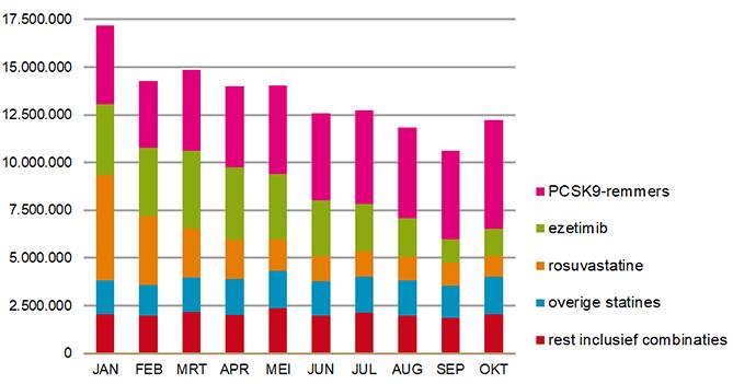 Kosten in € per maand (2018, AIP zonder zorgkosten) voor cholesterolverlagers (ATC2 = C10)