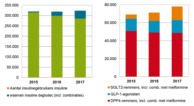 Aantallen gebruikers van insuline en van nieuwe generatie non-insuline antidiabetica