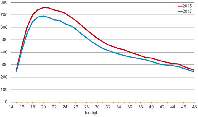 anticonceptivagebruiksters per 1000 vrouwen naar leeftijd in 2015 en 2017
