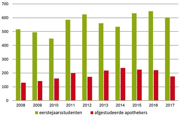 Eerstejaarsstudenten in (bio-)farmaceutische wetenschappen en afgestudeerde apothekers 2008-2017