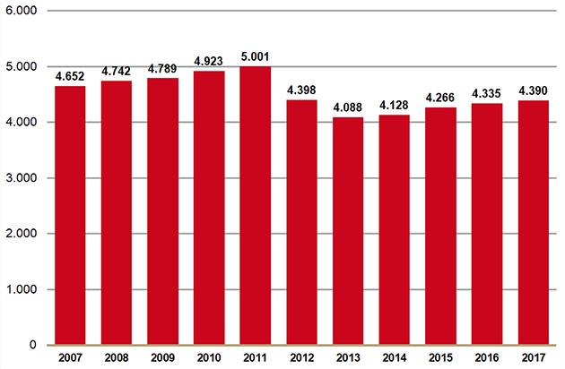 Uitgaven aan farmaceutische zorg in het basispakket via openbare apotheken (in miljoenen €)