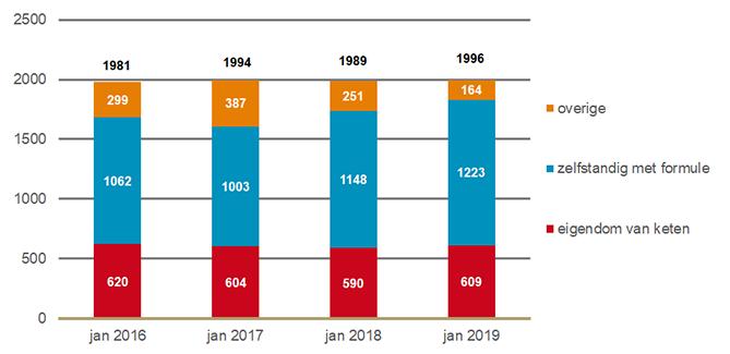 Aantal openbare apotheken naar eigendom van keten en formuleverband
