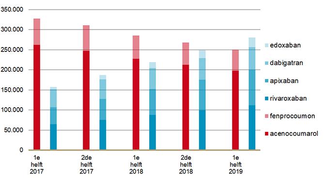 Aantal gebruikers van orale coagrulantia per half jaar