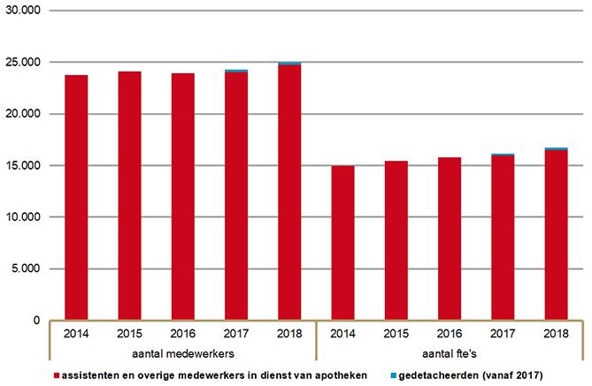 Ontwikkeling apotheekmedewerkers in dienst en gedetacheerd (personen en fte, 2014-2018)