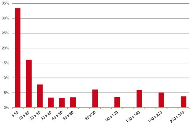 Aandelen benzodiazepinegebruikers naar aantal standaarddagdoseringen (DDD) per jaar (2018)