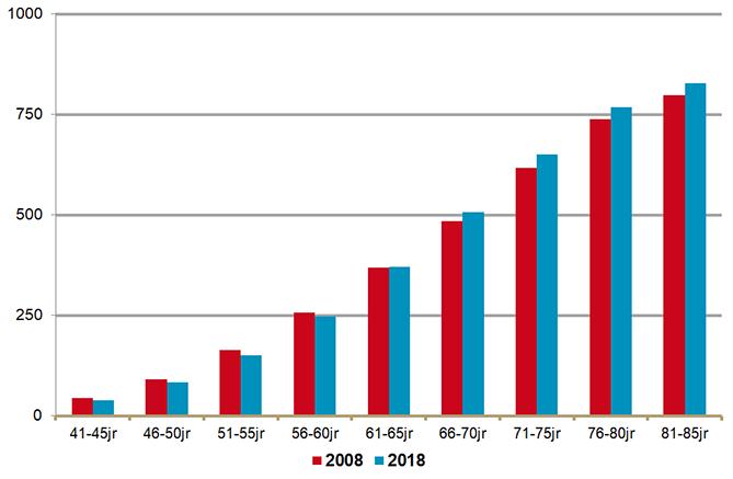 Gemiddeld aantal DDD's aan CVRM-middelen per inwoner naar leeftijdsgroep in 2008 en 2018
