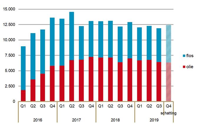 Aantal verstrekkingen per kwartaal van medicinale cannabis door openbare apotheken 2016-2019