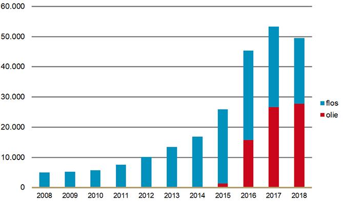 Aantal verstrekkingen per jaar van medicinale cannabis door openbare apotheken (2008 – 2018)