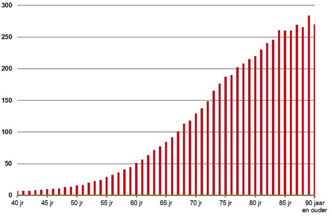 Aantal gebruikers van middelen bij mictieklachten per 1.000 mannen naar leeftijd (> 40 jaar) 2018
