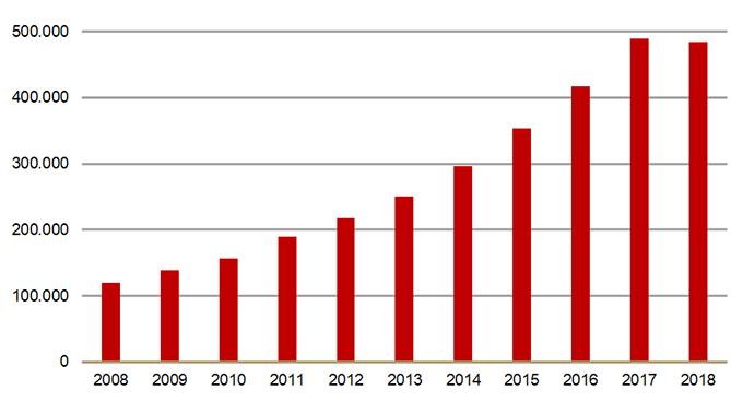 Aantal patiënten per jaar dat oxycodon krijgt via een openbare apotheek