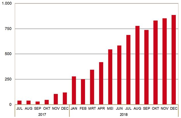 Aantal gebruikers van PrEP-medicatie via openbare apotheken (sinds juli 2017)