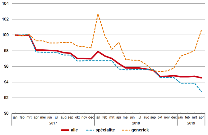 Indexontwikkeling van prijzen van receptgeneesmiddel in basispakket (januari 2017 = 100)