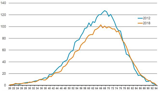 Aantal verstrekkingen erectiemiddelen per 1.000 mannen naar leeftijd (2012, 2018)