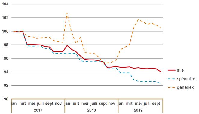 Indexontwikkeling van prijzen van receptgeneesmiddelen in basispakket (januari 2017 = 100)