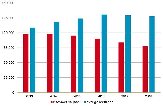 Aantal gebruikers methylfenidaat (groep 6 t/m 15 jaar en overige leeftijden)