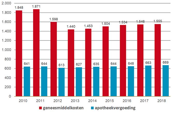 Geneesmiddelkosten en tariefinkomsten per gemiddelde openbare apotheek (x 1000 euro)