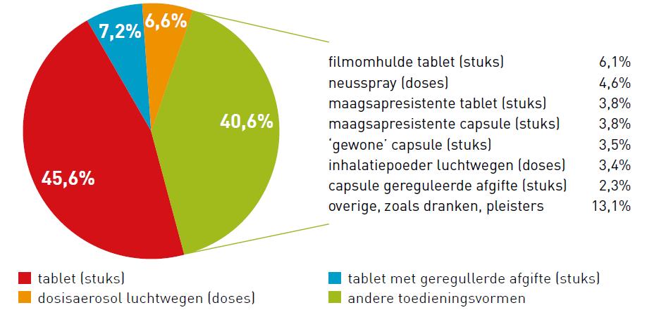 'Gewone' tabletten veruit de meest verstrekte toedieningsvorm