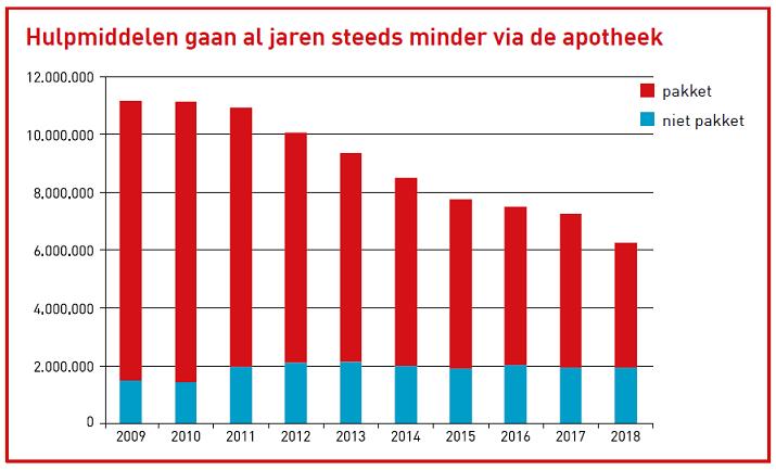 Hulpmiddelenverstrekkingen 2009-2018