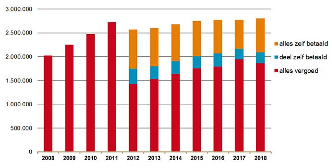 Aantal gebruikers protonpompremmers met en zonder vergoeding 2008-2018
