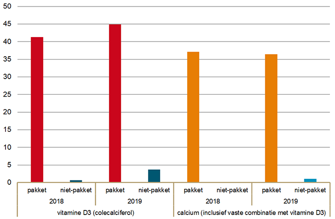 Uitgaven in eerste drie kwartalen van 2019 aan vitamine D en calcium (inclusief zorgvergoeding apotheek)