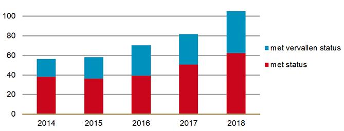 Uitgaven aan weesgeneesmiddelen, ook nadat de status is vervallen (2014-2018)