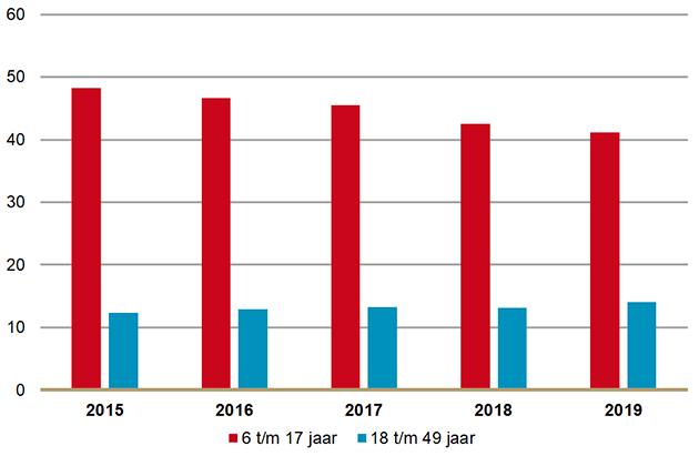 Aantal gebruikers van methylfenidaat per 1000 inwoners per leeftijdsgroep