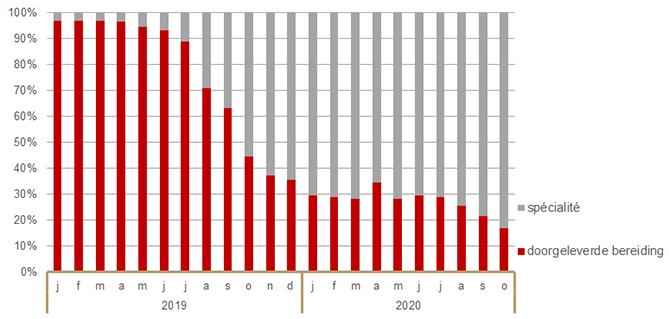 Aandeel (%) in aantal verstrekte DDD van dexamfetamine (N06BA02) naar productgroep 2019-2020