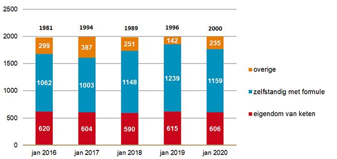 Aantal openbare apotheken naar eigendom van ketens en formuleverband 2016-2020