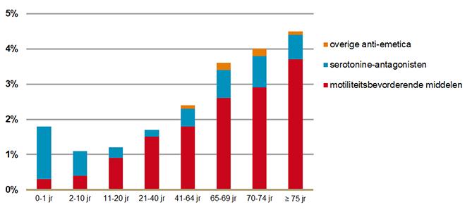 Aandeel anti-emetica gebruikers onder bevolking naar leeftijdscategorie en geneesmiddelgroep (2019)