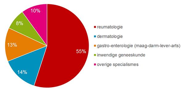 Aandeel verstrekkingen naar voorschrijvend specialisme van biologicals in 2020