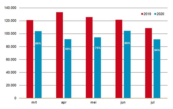Gem aantal eerste uitgiften per werkdag door apotheken, 2019 en 2020 in %