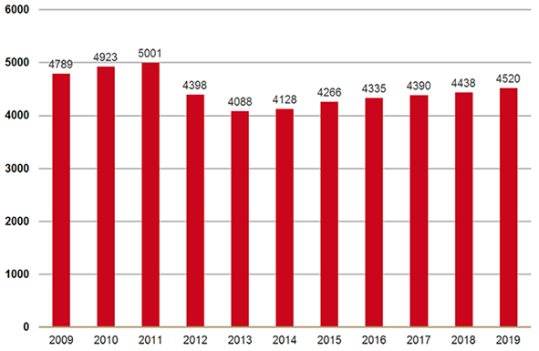 Uitgaven farmaceutische zorg 2019