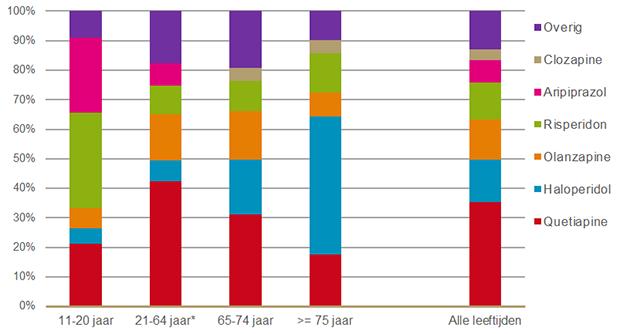 Verdeling antipsychotica naar middel per leeftijdscategorie in 2019 (op basis van gebruikers; gebruikers die meer dan één antipsychoticum gebruikten, tellen bij iedere middel mee)